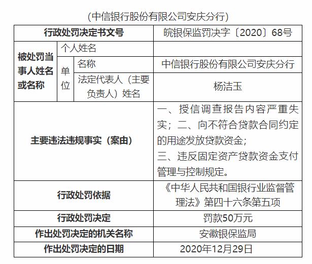 中信银行安庆分行被罚50万:授信调查报告内容严重失实