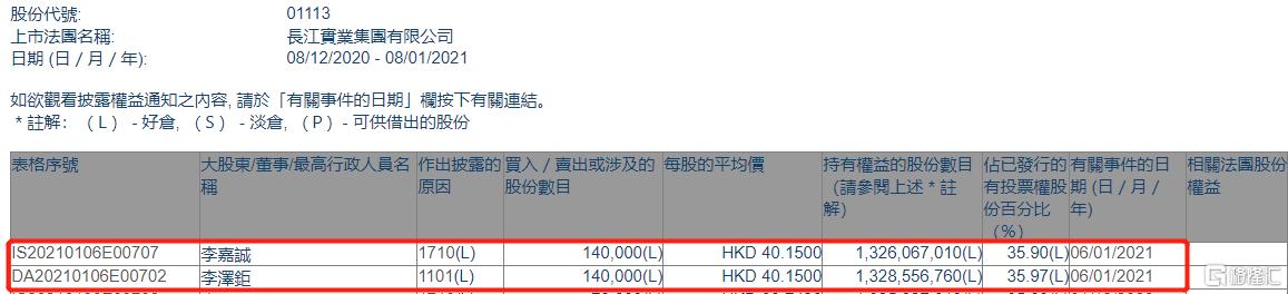 长实集团(01113.HK)获李嘉诚家族四日增持14万股