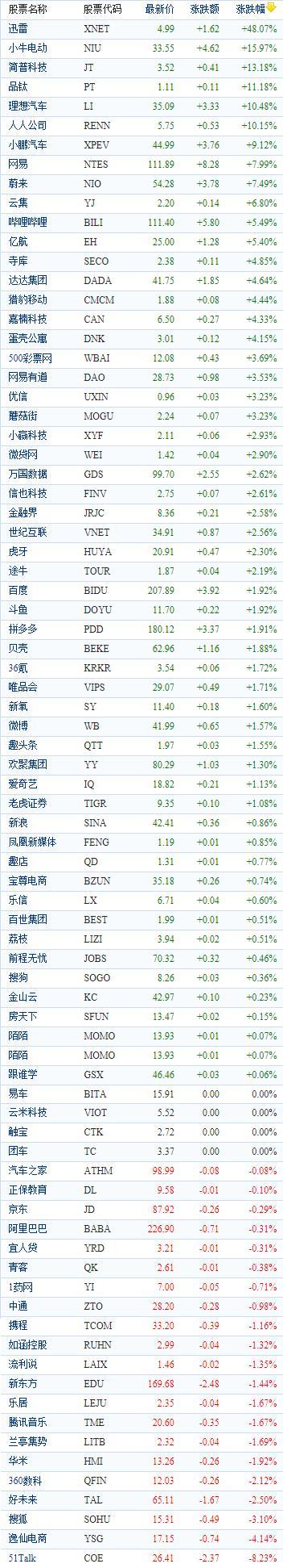 中国概念股周四收盘多数上涨 理想、小鹏、蔚来涨幅均超7%