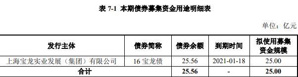 宝龙实业:25亿元公司债券票面利率为6.60%