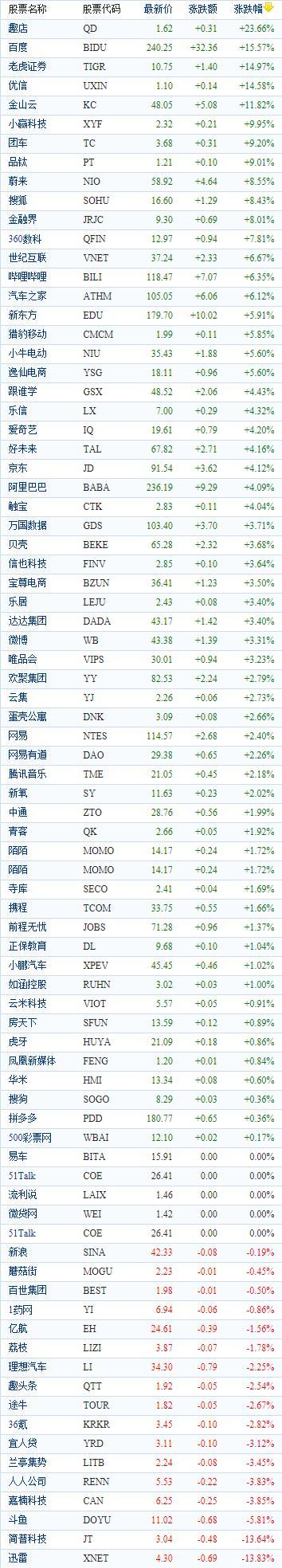 中国概念股周五收盘多数上涨 B站市值突破400亿趣店大涨24%