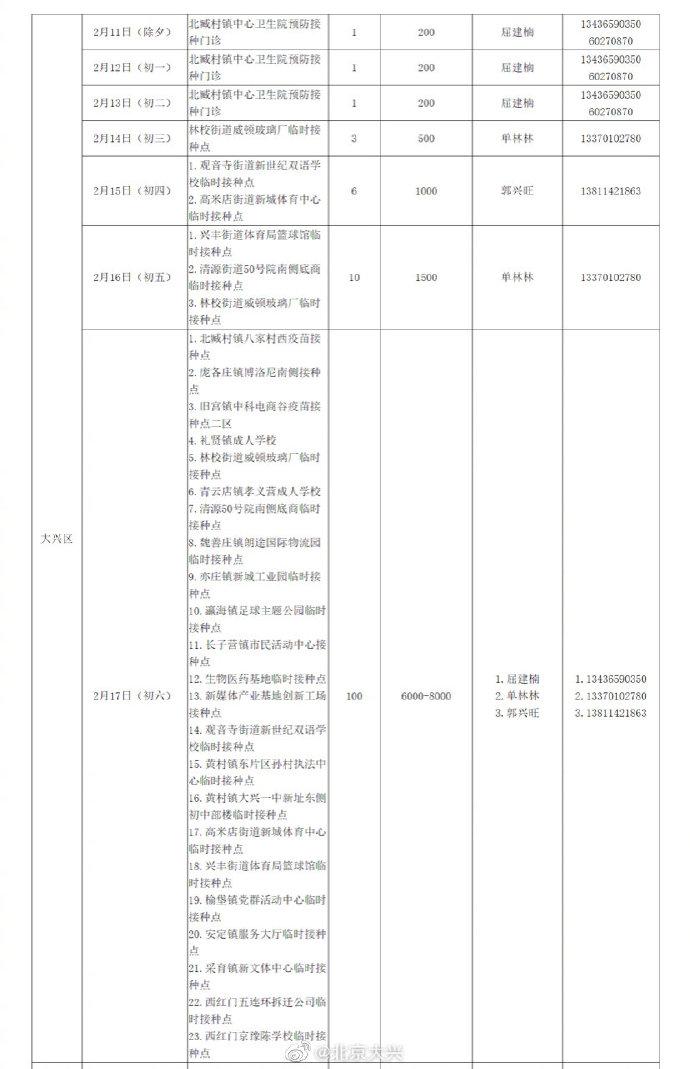 春节期间 北京大兴区新冠疫苗接种工作不停歇图片