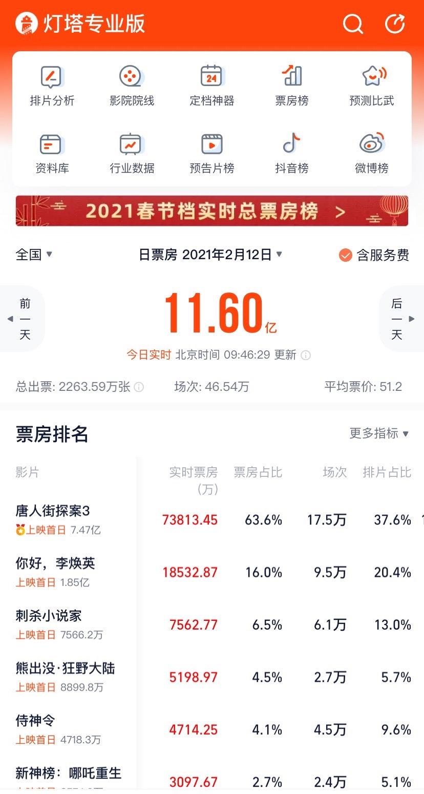 春节档首日票房轻松破10亿,免费电影票速速来抢