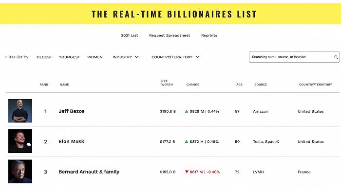 上海拓迈财务_重返全球首富宝座,亚马逊贝佐斯个人净资产已超1900亿美元_商标注册