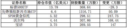 桥水基金2020年四季度持仓:清仓特斯拉,加仓多只中概股图2