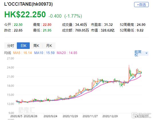 """汇丰研究:升欧舒丹(0973.HK)目标价至28港元 评级""""买入"""""""