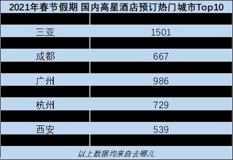 去哪儿春节大数据:故宫长城等景点一票难求 北京上海多地除夕酒店无房