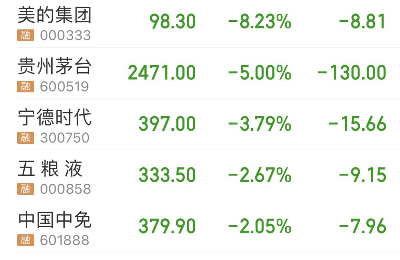 """基金""""抱团股""""集体重挫:美的集团大跌8% 深股通净卖出10亿元"""