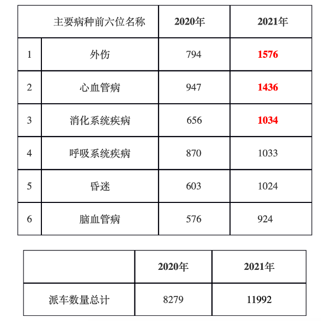 上周北京急救中心共派出急救车11992车次,这种病因居首位