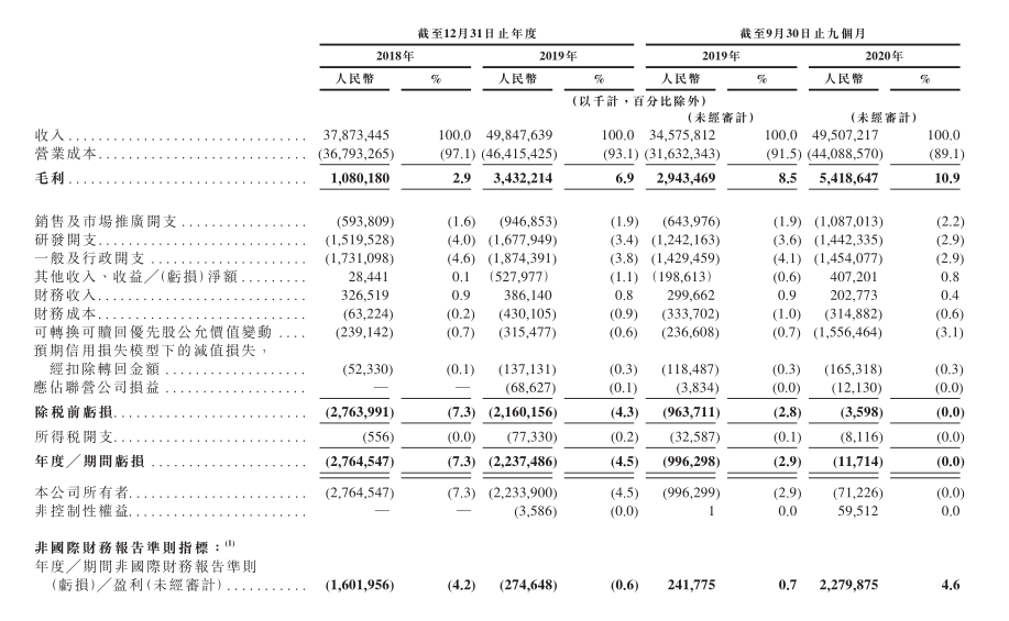 京东物流启动在港IPO,核心数据首披露图片