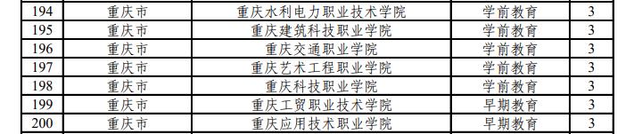 重庆7所高校增设新专业,今年开始招生图片