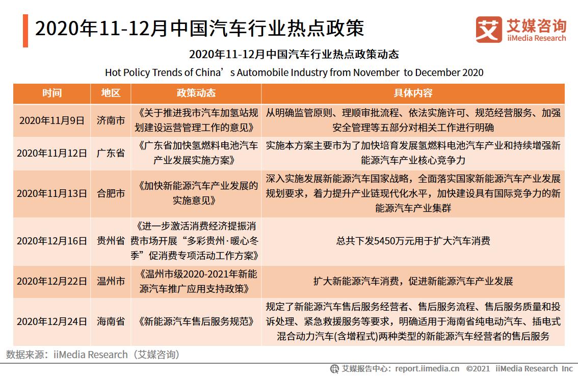 2020年11-12月中国汽车行业产销数据、发展总结及年终盘点分析