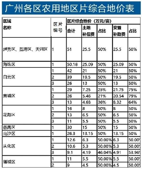 51万元/亩!广州农用地区片综合地价最新公布