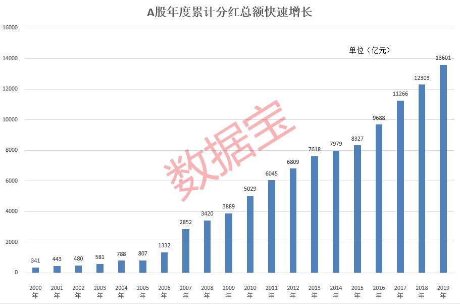 A股累计分红额首超10万亿 股息率50强名单在这里