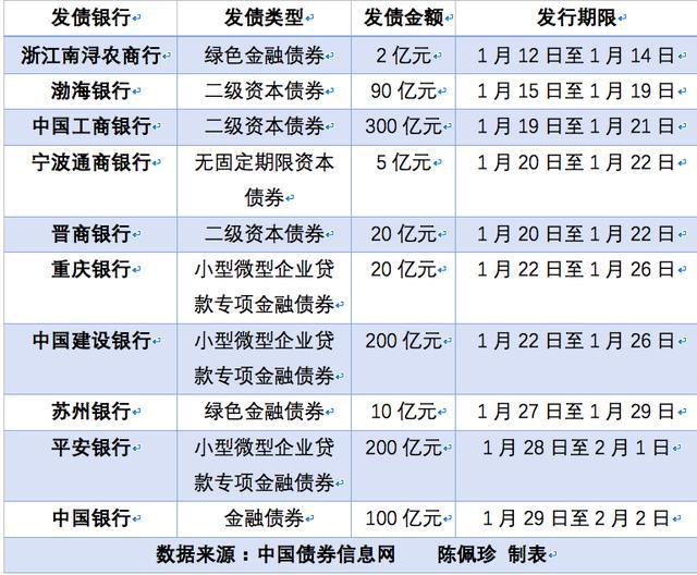 1月十家银行共发债947亿:小微贷款金融债420亿