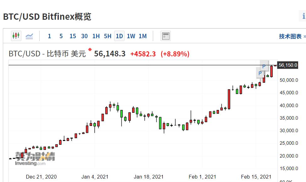 比特币市值突破万亿美元:商品价格大涨 全球资产泡沫化?