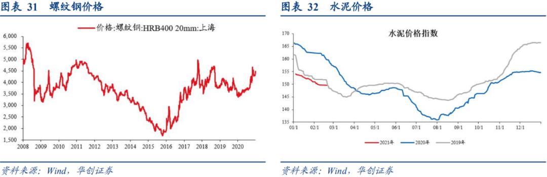 """华创宏观:通胀""""加速上升期""""的三条追踪线索"""