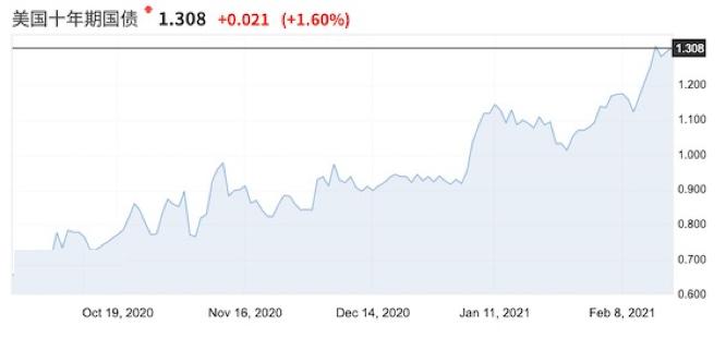 全球通胀来了?商品牛市全面爆发?