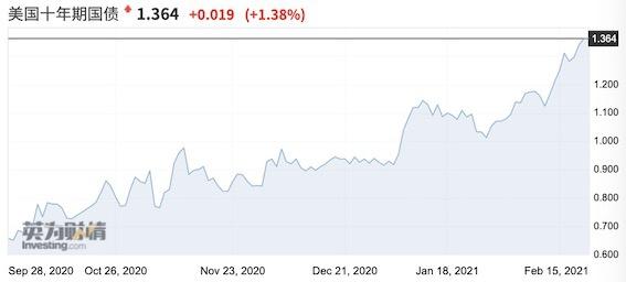美债收益率飙升逼近1.4% 股市需要担心吗?