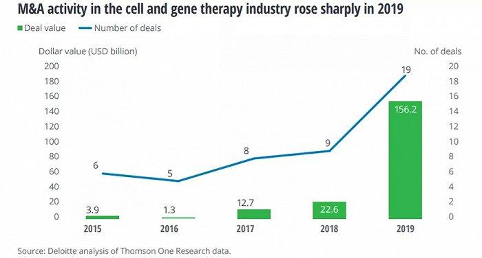 千亿美元容量、木头姐疯狂追捧,细胞与基因治疗领域诺华、罗氏、BMS、辉瑞大手笔并购圈地
