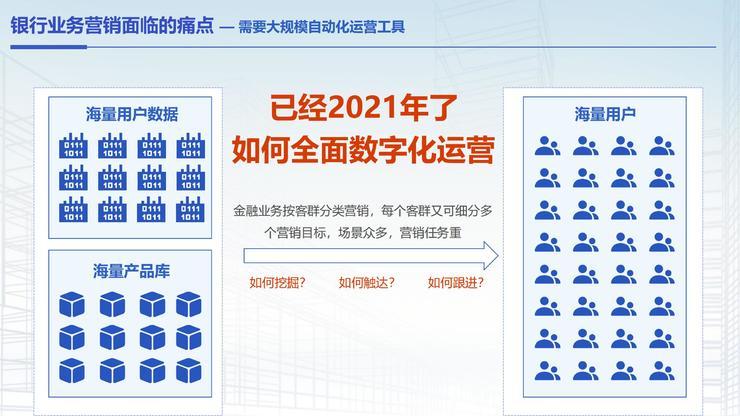 摸象科技董事长高鹏:服务2000+银行后,我们找到了客户经理的「智能营销工具」理想型