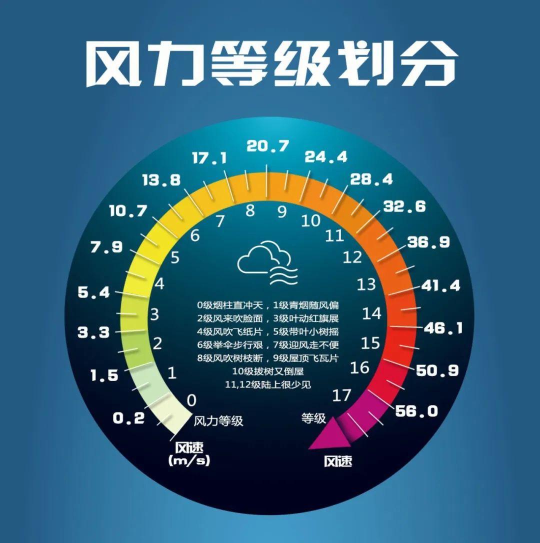 """【主播说天气】吹=͟͟͞͞呀=͟͟͞͞吹=͟͟͞͞呀=͟͟͞͞   云南8级大风已""""到货""""!图片"""