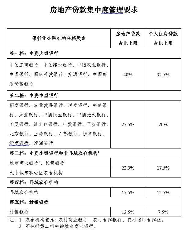 海南小幅上调小型银行房地产贷款占比:有助合理化信贷结构
