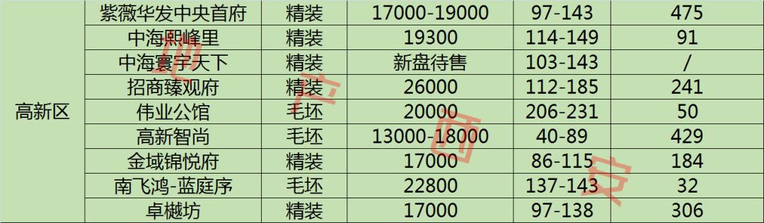 西安即将在售楼盘大全及房源13294套+10大区域均价指南图2
