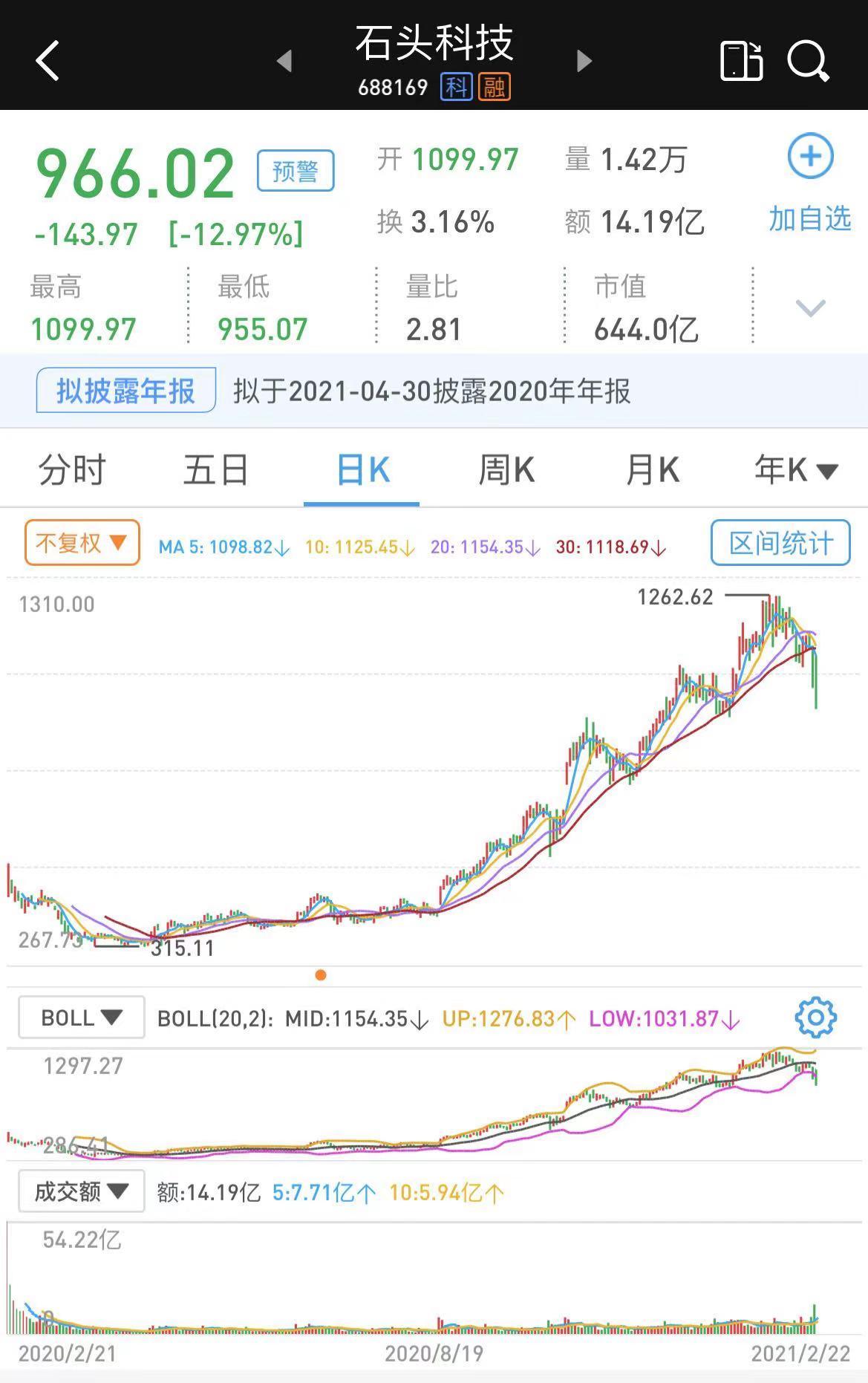 """""""发行价之王""""石头科技10名股东拟减持不超11.1%股份"""