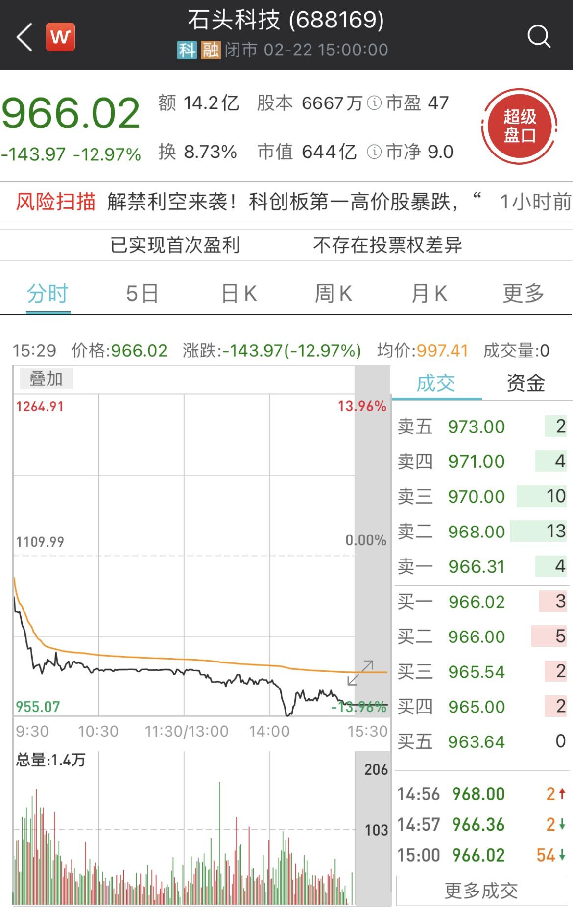 石头科技股价重挫跌破千元 10名股东拟合计减持不超11.1%股份