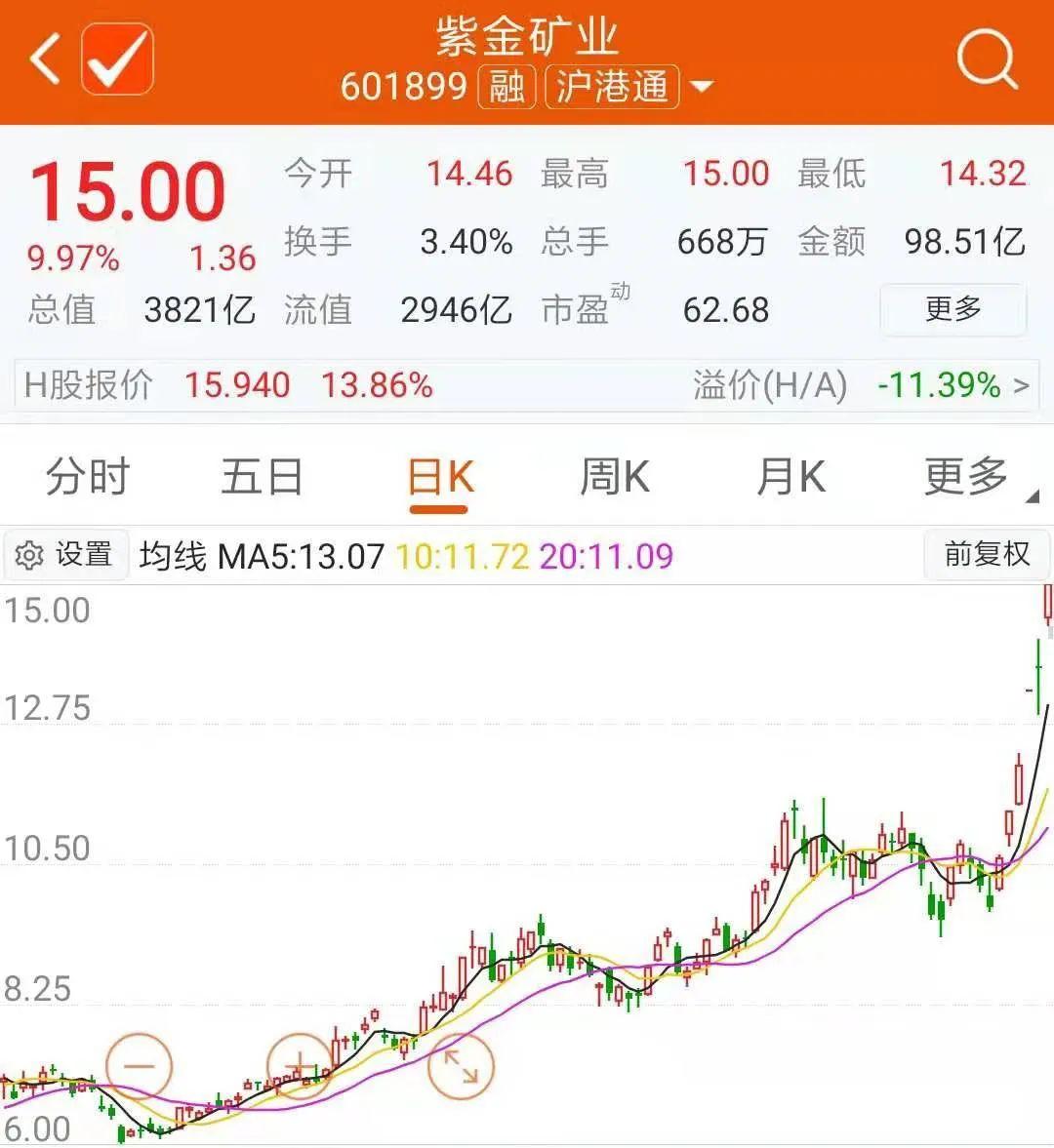 紫金陈笑了!邓晓峰和董承非也双双赚了近70亿元……