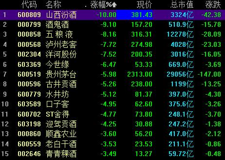 贵州茅台总市值跌破3万亿元 白酒股持续大跌原因找到了