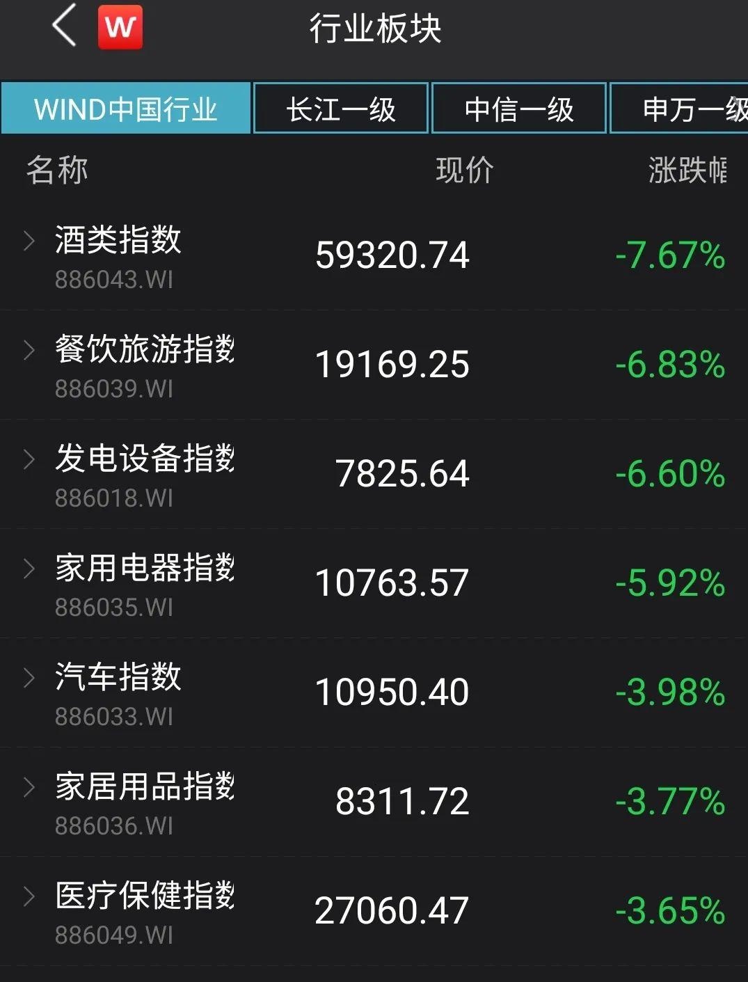 龙头股集体大跌,却有2602只股票上涨,景顺长城最新观点来了