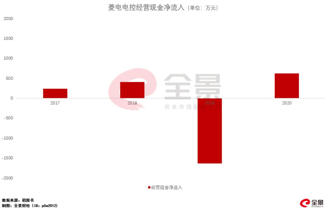 IPO观察:菱电电控:看似两年业绩涨超6倍的潜力股 没成想……