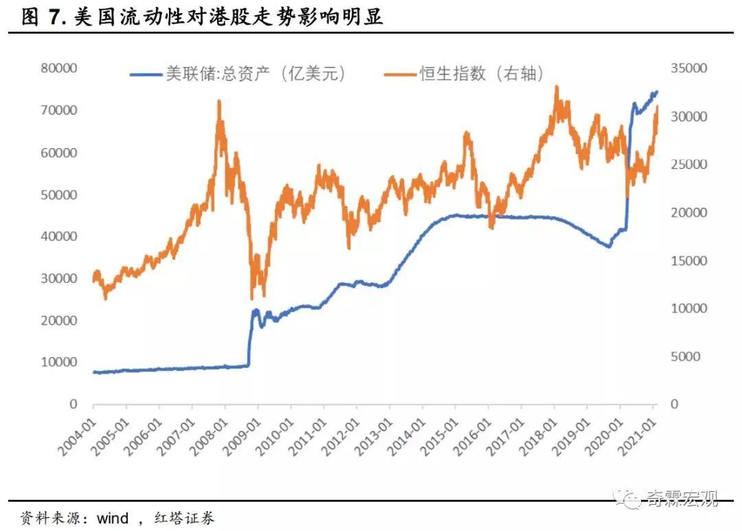 红塔证券李奇霖:港股在今年依旧会是一个牛市行情