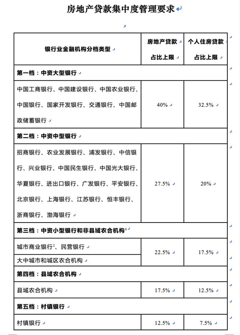 上海也上调小银行房贷占比上限 小银行可以喘口气了?