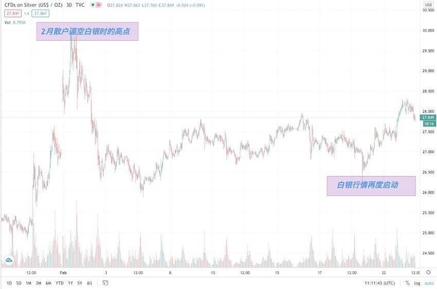 """白银3周涨超7%,但这次并非华尔街散户""""逼空"""""""