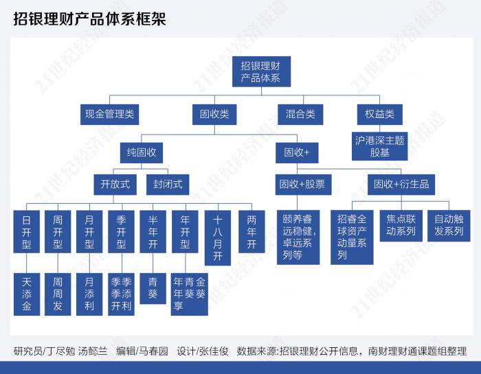 """资管变局下""""固收+""""战争:招行理财产品AB面大解密"""