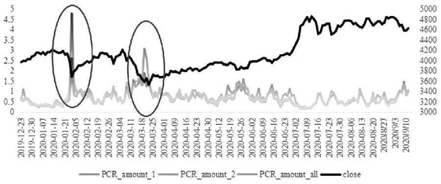 想做沪深300股指期权,基于这个指标的策略效果更好!