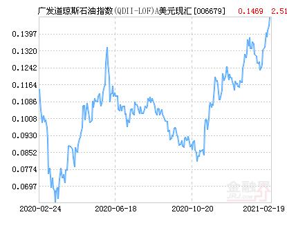 广发道琼斯石油指数A美元(QDII-LOF)净值上涨3.34% 请保持关注