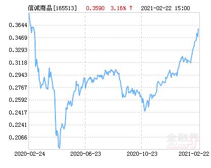 信诚全球商品主题(QDII-FOF-LOF)净值上涨3.16% 请保持关注