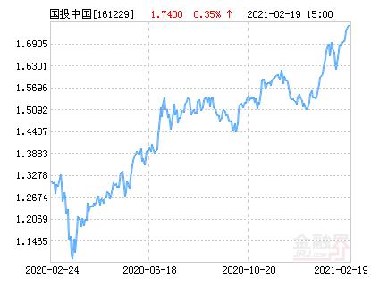 国投瑞银中国价值发现(QDII-LOF)净值下跌2.76% 请保持关注