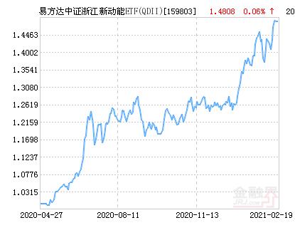 易方达中证浙江新动能ETF(QDII)净值下跌2.46% 请保持关注