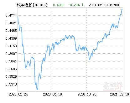 银华抗通胀主题(QDII-FOF-LOF)净值上涨2.25% 请保持关注