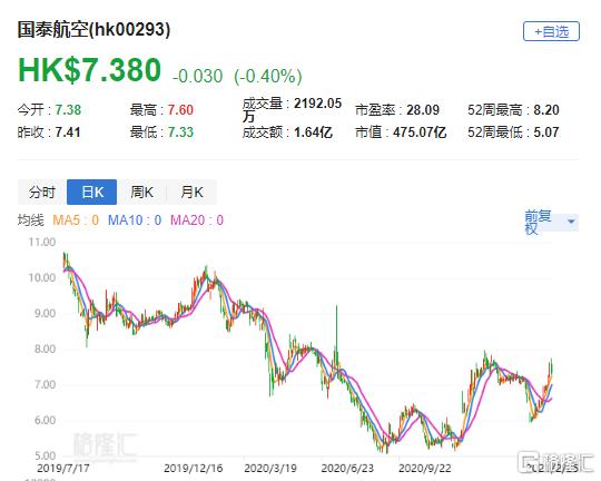 """里昂:降国泰(0293.HK)评级至""""跑赢大市"""" 目标价下调至8.3港元"""