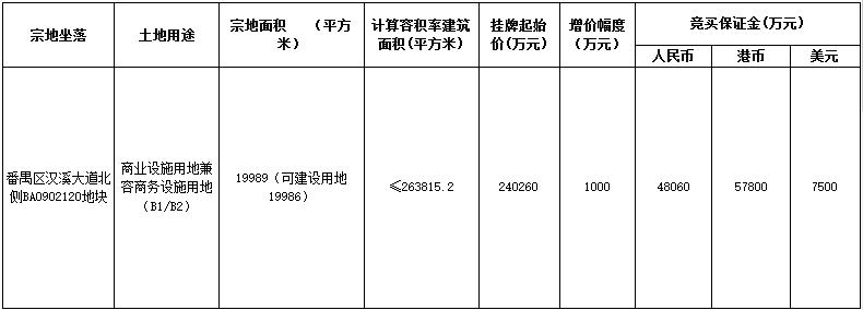广州市番禺区24亿元挂牌一宗商业商务用地