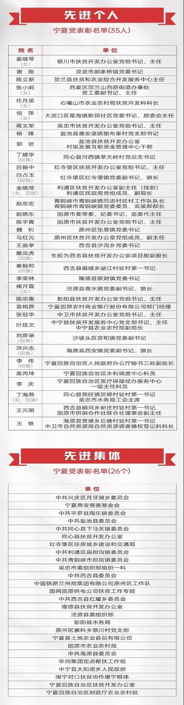 全国脱贫攻坚总结表彰大会上,宁夏35名先进个人、26个先进集体受表彰!