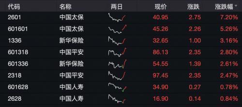 1月寿险保费收入增速回升但仍然有所分化 中国太保A+H领涨保险股