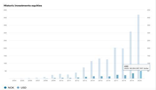 这80只中国股票被全球最大主权基金重仓,包括万科、茅台、比亚迪、格力……