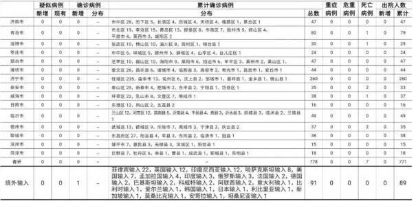 2021年2月24日0时至24时山东省新型冠状病毒肺炎疫情情况